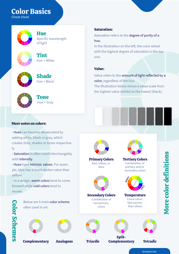 This is a picture that summarizes the basics of color theory.